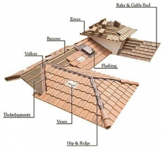 About our Non Slip Roof Tiles, Water Proof Tiles and Sun Roof Tiles: